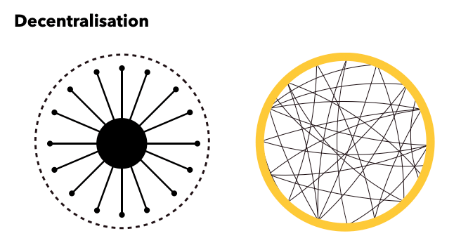 Decentralisation-image